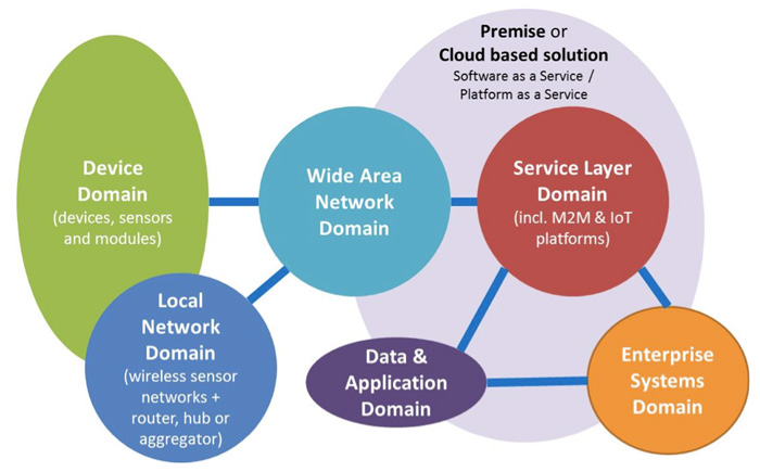 Domains of Enterprise IoT [Source: Machina Research 2014]