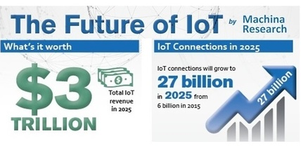 Global IoT Forecasts