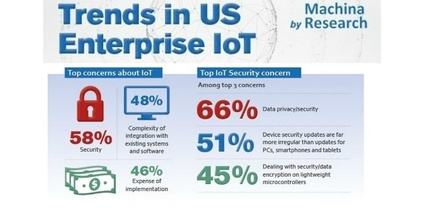 Enterprise IoT Survey 2016